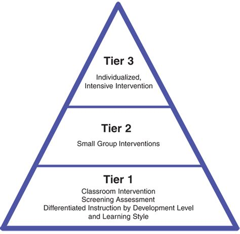 Lesson Plan Templates For Common Core Standards