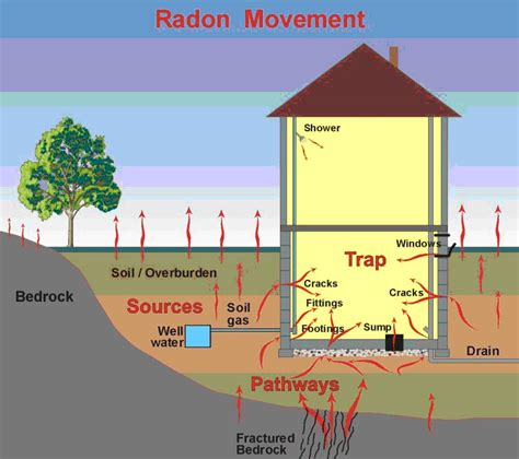 azgs hazards radon
