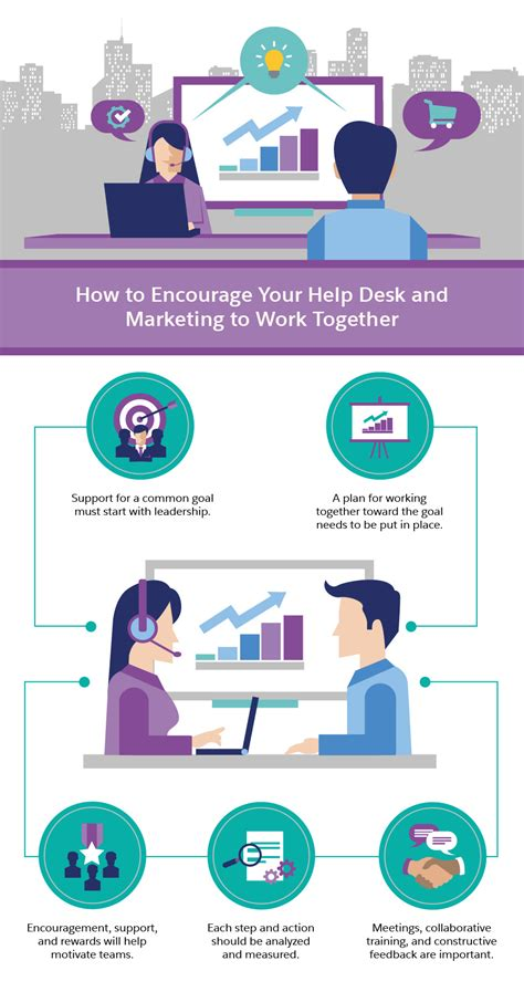 help desk best practices 9 help desk best practices that improve marketing roi