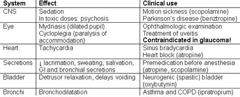 Anticholinergic Also Search For 17 Best Images About Pharmacology On Pharmacology Calcium Channel Blocker