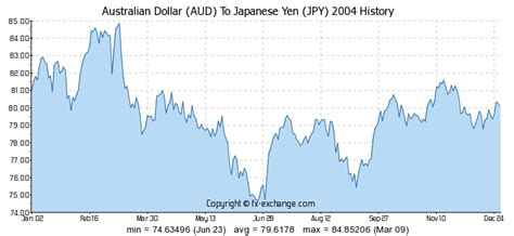 currency converter jpy to aud australian dollar aud to japanese yen jpy history