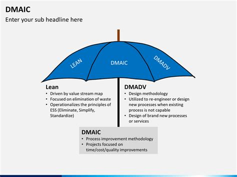 Dmaic Powerpoint Template Sketchbubble Dmaic Template Ppt