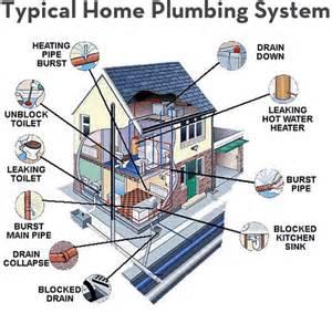 tips plumbing llc