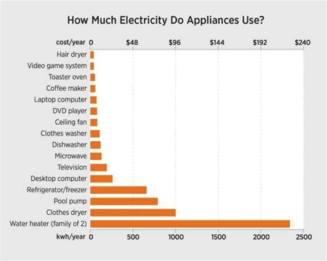 how much do utilities cost for a one bedroom apartment what is a kilowatt