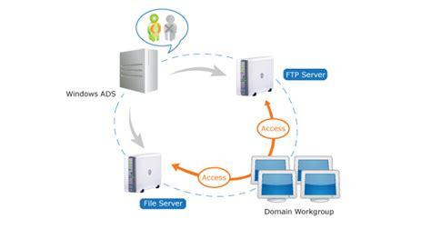 diskstation manager knowledge base synology