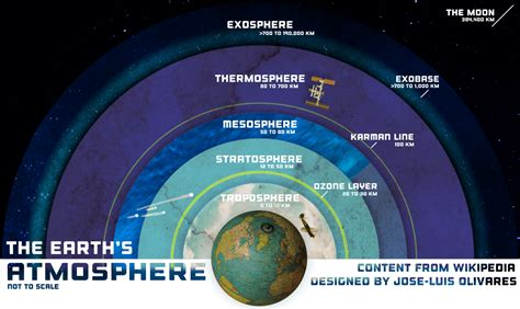 layers of the atmosphere diagram earth atmosphere layers in www pixshark