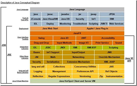 java directory layout jdk 1 7 the basic concept and the directory structure