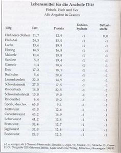 eiweißhaltige lebensmittel tabelle kohlenhydrate liste gem 252 se workout health