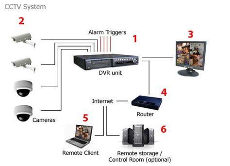 singapore cheap home office cctv surveillance system