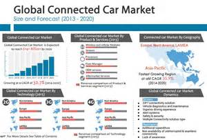 Connected Car Revenue Global Connected Car Market Technology Connectivity