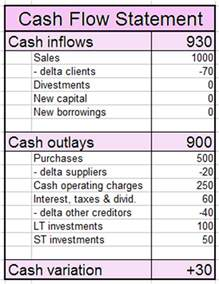 cash flow statement cash inflows and cash outlays