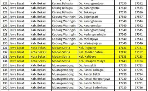 update terbaru kode pos kota bekasi  kabupaten bekasi seputar