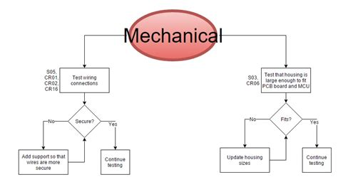 engineering flowchart mechanical engineering flowchart