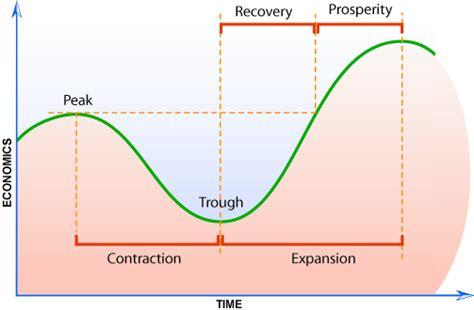 the economic cycle diagram mytwocents exclusive with xeo lye yeo