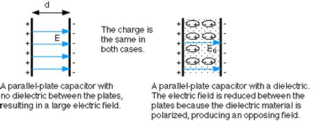 capacitor 1 has a dielectric of rubber between its parallel plates physics notes