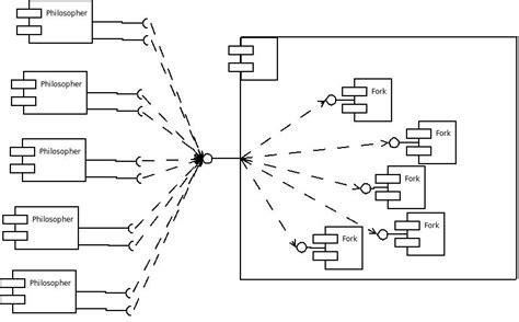draw component diagram uml component diagram of dining philosopher problem in