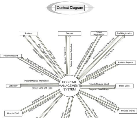 how to make a context diagram get how to make context level diagram