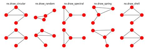 Networkx Layout Spectral Layout | matplotlib plotting networkx graph in python stack