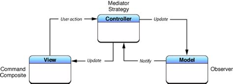 mvc pattern types model view controller
