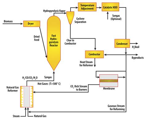 design proposal bioethanol production plant mobile biofuel processor can rove the midwest in search of