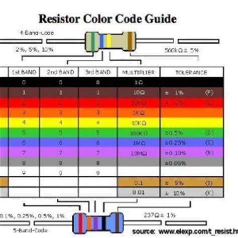 resistors color marking how to read resistor color code