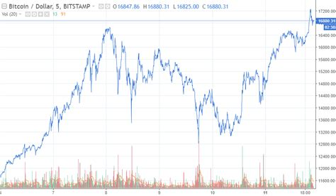 bitcoin crash big bank warns of quot bitcoin crash quot in 2018 here s why it