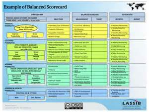 Hr Balanced Scorecard Template by Balance Scorecard Kpi
