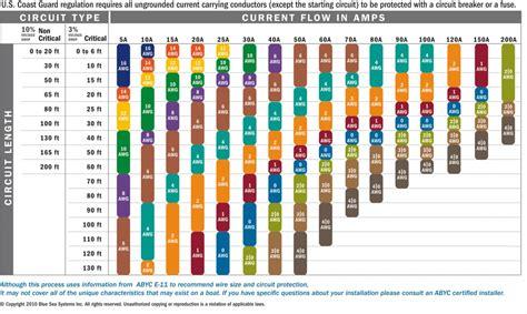 s vs wire size wire size chart ih8mud forum