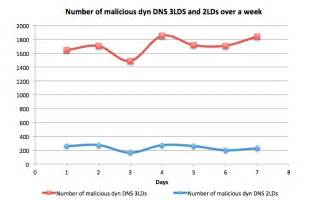 dynamic dns best on the trail of malicious dynamic dns domains opendns
