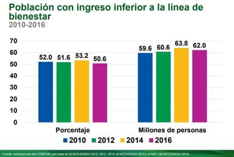 cual es el iva en mexico en 2016 porcentaje de ptu en mexico 2016 medici 243 n de la