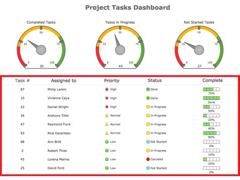 excel dashboard spreadsheet template projectmanagersinn