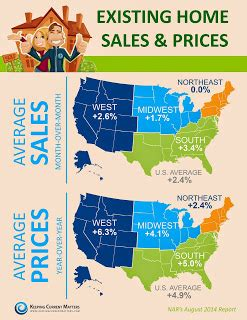 2014 real estate market midwest sales and prices are