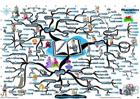 mindmap of othello themes analysis mindmap of richard iii character analysis