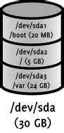 Linux LVM Interview Questions : Part 2 | SYSADMINSHARE