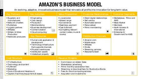 amazon business model understanding amazon com the world s most disruptive company