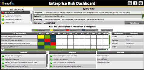 enterprise risk management report template enterprise risk management dashboard visual bi solutions