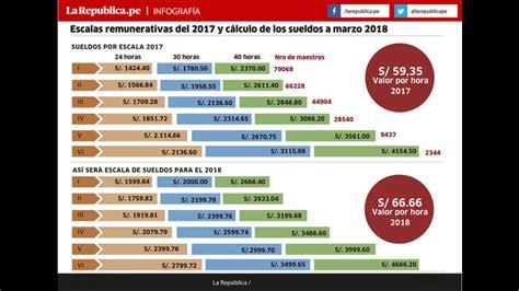 nueva escala de remuneracion para el sector publico 2016 minedu garantiza aumento de sueldo a s 2000 en 2018
