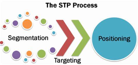 Industrial Segmentation In Mba by Marketing Segmentation Targeting Positioning Or Stp