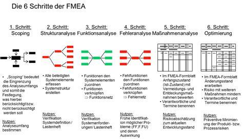 Design Fmea Vorlage Fmea Fehlerm 246 Glichkeits Und Einflussanalyse Fmea Risikoanalyse
