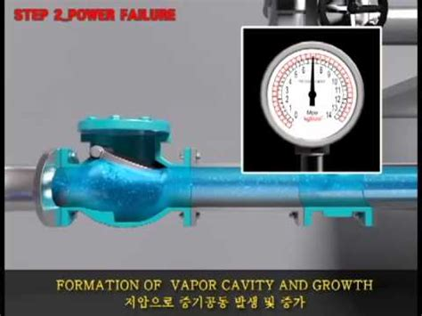 Water Hammer In Pipe Line Systems surge water hammer protection system