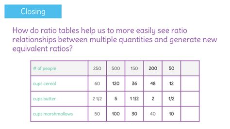how to do ratio tables learnzillion