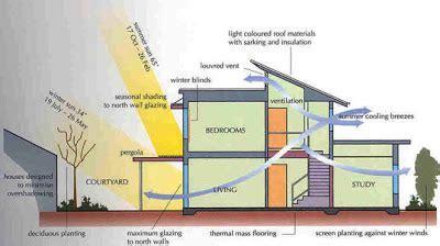 architecture homes passive solar house designpassive solar house plans