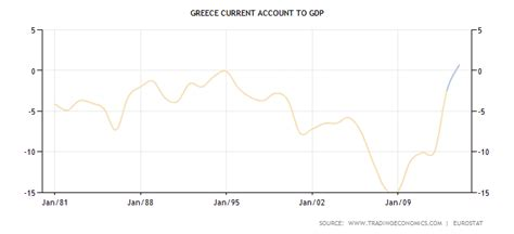greece current account to gdp greek myths and legends
