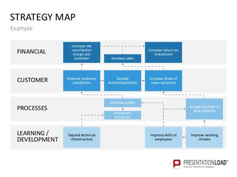 Strategy Map For Powerpoint Templates Learning And Development Strategy Template