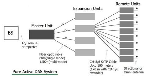 das system diagram das system distributed antenna system basics and types
