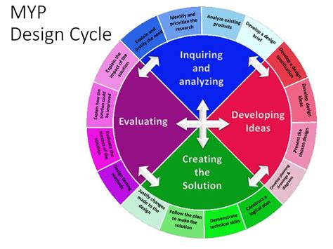 design cycle powerpoint ppt myp design cycle powerpoint presentation id 7086045