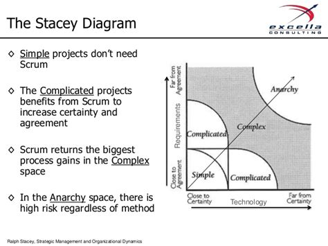 stacey diagram introduction to agile methods
