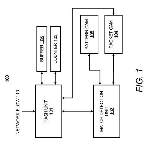 pattern match magic packet patent us7873054 pattern matching in a network flow