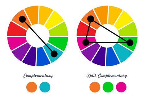 what are split complementary colors complementary color scheme in interior design how to