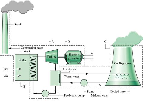 plant layout of thermal power plant power plant ค นหาด วย google en me pinterest